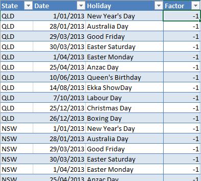 PowerPivot – Public Holidays By State |